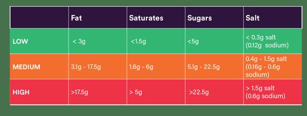 Blog Food Labels tables_DST-752 2