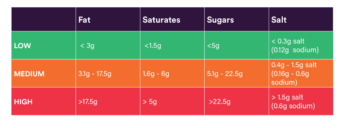Nutritional insight by colour code | DNAfit Blog