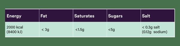 Blog Food Labels tables_DST-752 4