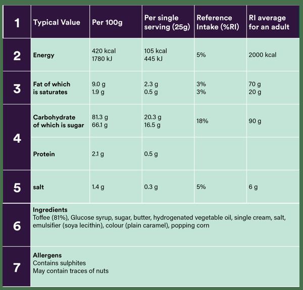 Blog Food Labels tables_DST-752 5
