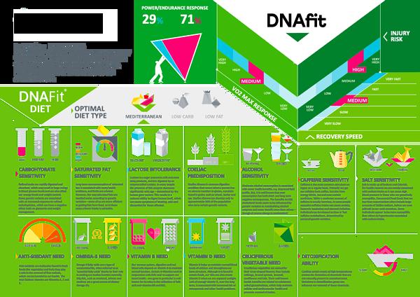 DNAfit Diet