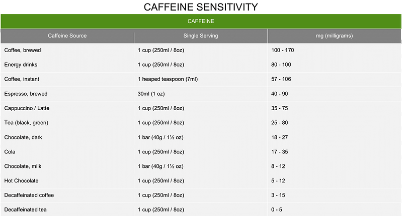 Learn More About Health Fit | Caffeine sensitivity chart